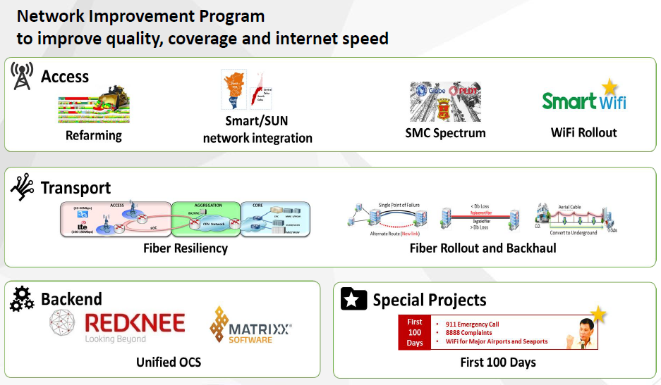 networkimprovment
